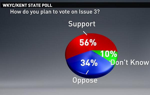 ohio marijuana legalization poll